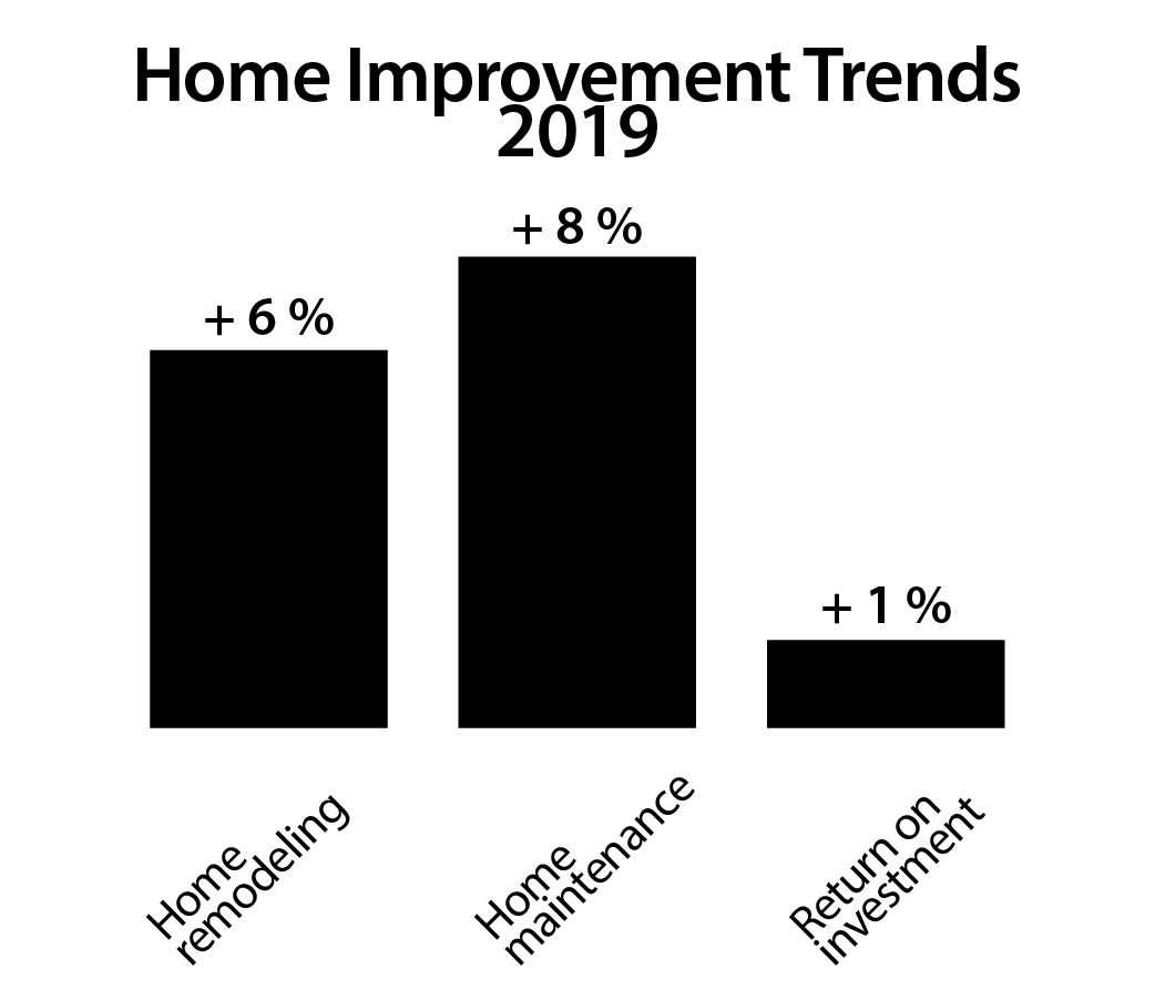 Home improvement trends graph