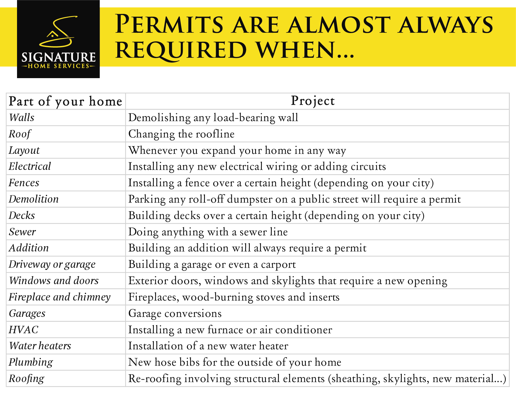 When is a permit required for home remodeling