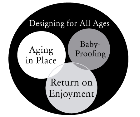 designing for all ages fort worth robin burrill caps certified
