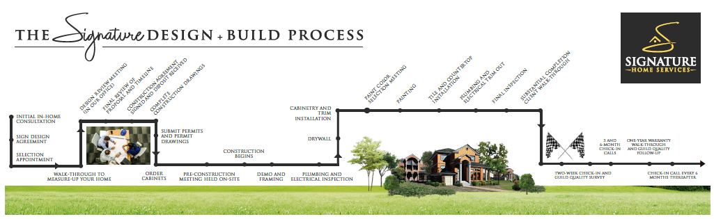 remodel Process by signature home services
